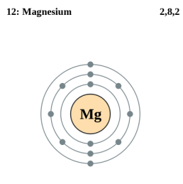 Magnesium properties: the miracle mineral of life and gemstones