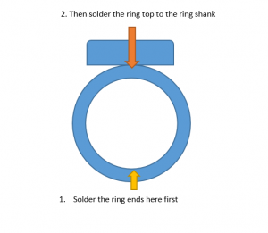 Step-by-step silver ring soldering